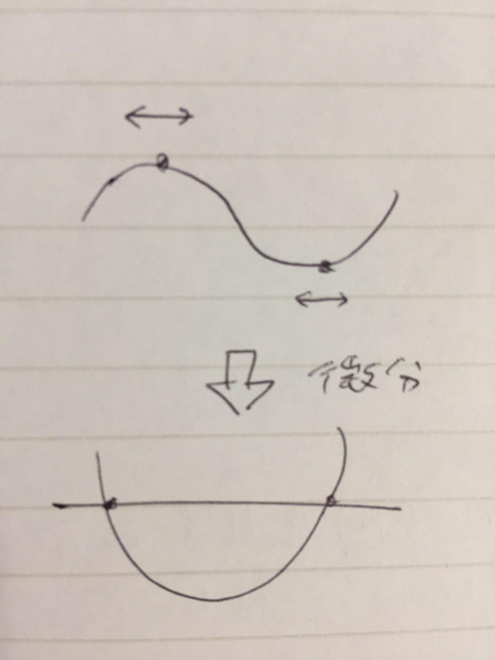 関数の微分