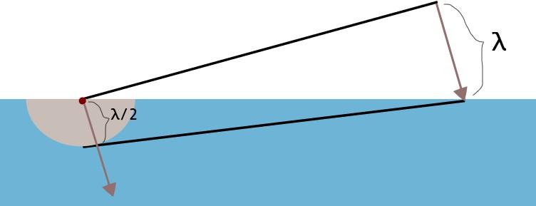 波面の左端から波が広がる